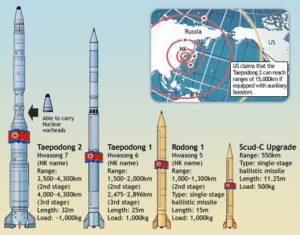 missili corea del nord